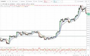 Bitcoin Price on Trading View from 27 June to 27 July (Image: BIUK)