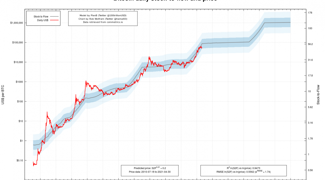 Bitcoin all time price (Image: s2f.hamal.nl)