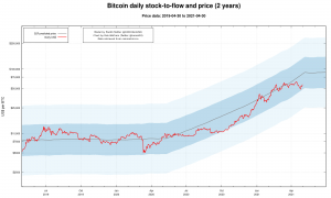 Bitcoin daily stock-to-flow and price (Image:s2f.hamal.nl)